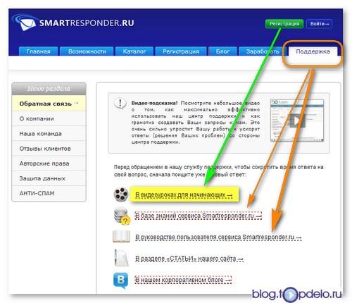 smartresponder-help