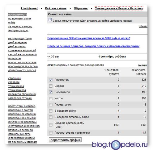 Статистика посещаемости LiveInternet.ru