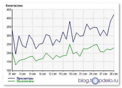 График посещаемости блога от LiveInternet.ru