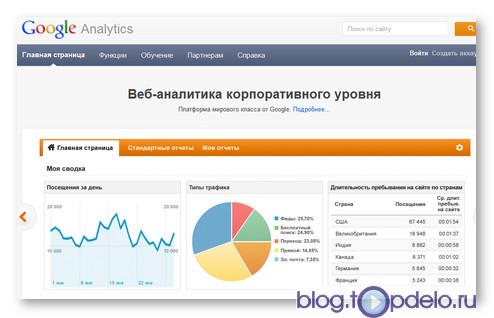 Статистика по сайту от Google Analytics