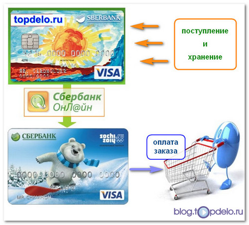 Платежи сбербанк онлайн